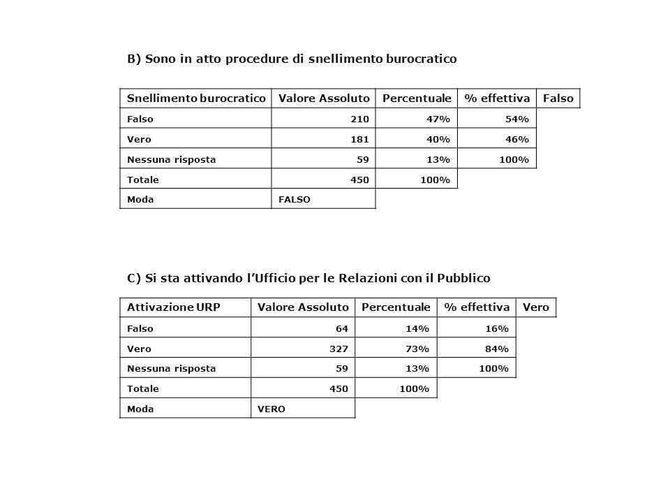 B) Sono in atto procedure di snellimento burocratico Snellimento burocraticoValore AssolutoPercentuale% effettivaFalso 21047%54% Vero18140%46% Nessuna