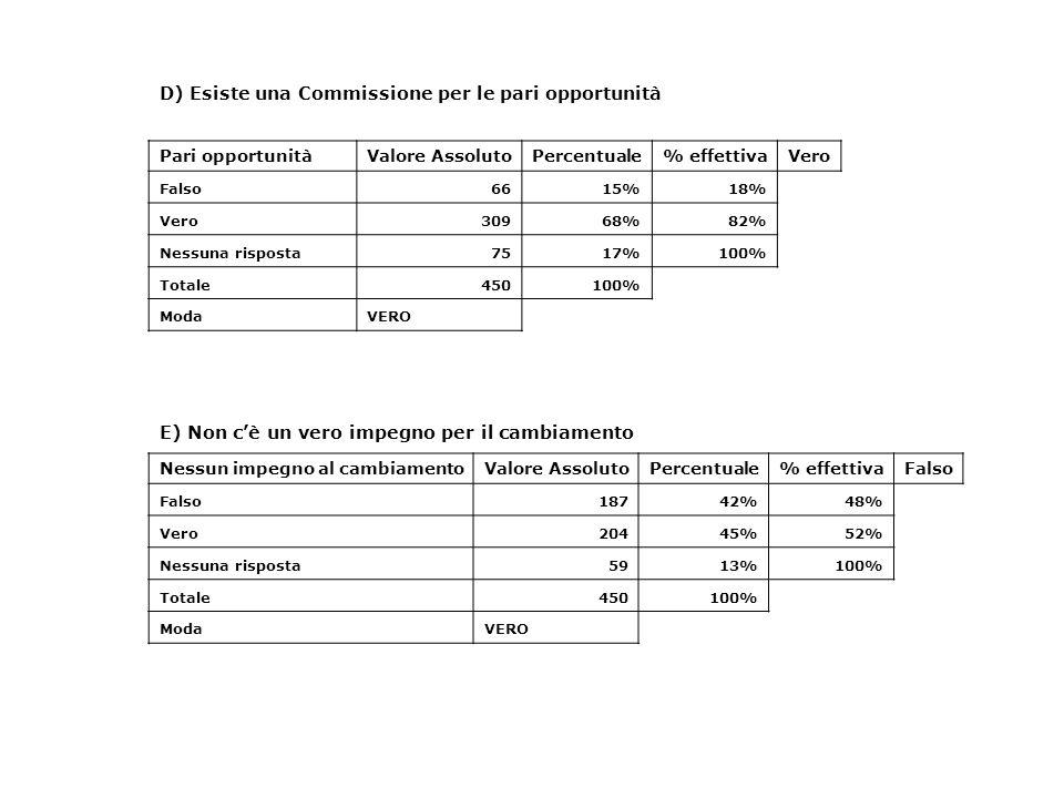 D) Esiste una Commissione per le pari opportunità Pari opportunitàValore AssolutoPercentuale% effettivaVero Falso6615%18% Vero30968%82% Nessuna rispos