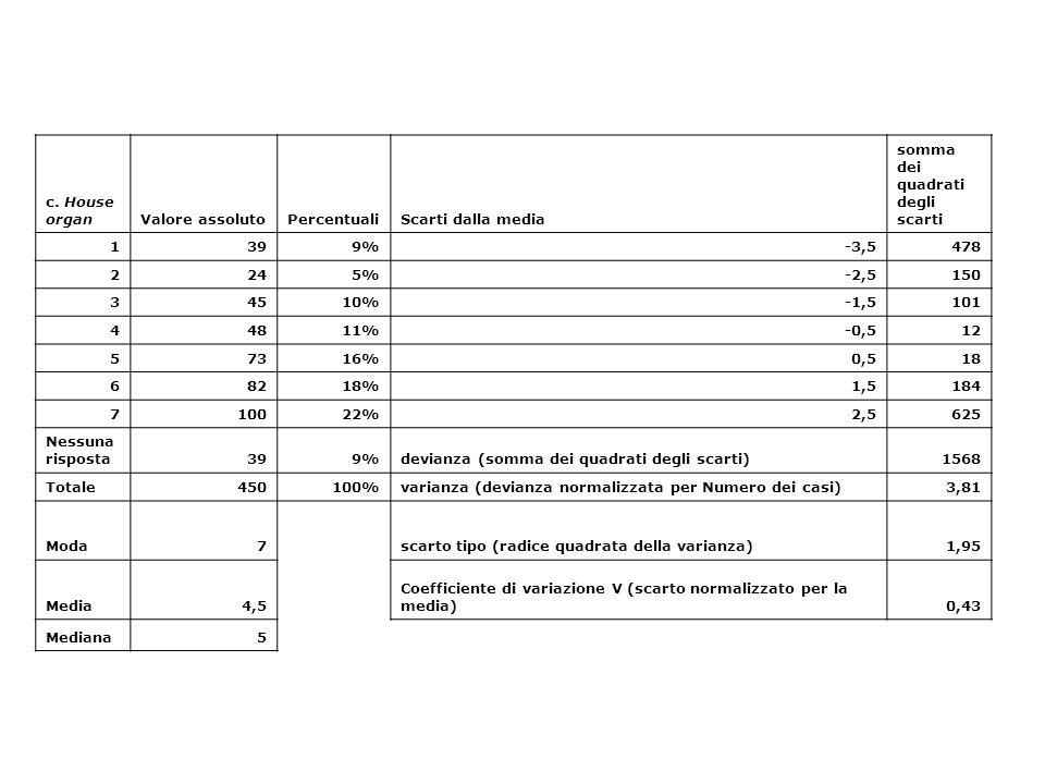 c. House organValore assolutoPercentualiScarti dalla media somma dei quadrati degli scarti 1399%-3,5478 2245%-2,5150 34510%-1,5101 44811%-0,512 57316%