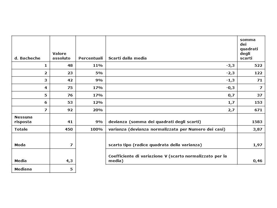 d. Bacheche Valore assolutoPercentualiScarti dalla media somma dei quadrati degli scarti 14811%-3,3522 2235%-2,3122 3429%-1,371 47517%-0,37 57617%0,73