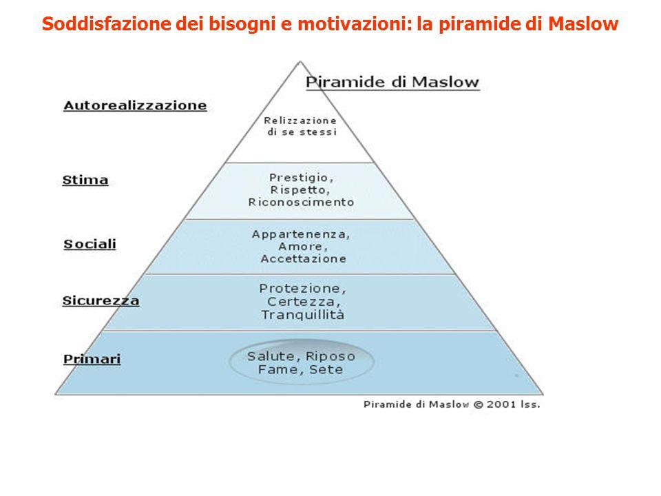 Soddisfazione dei bisogni e motivazioni: la piramide di Maslow