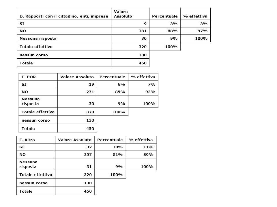 D. Rapporti con il cittadino, enti, imprese Valore AssolutoPercentuale% effettiva SI93% NO28188%97% Nessuna risposta309%100% Totale effettivo320100% n