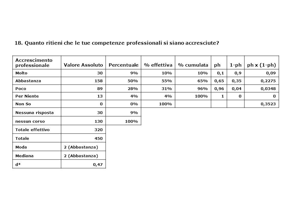 18. Quanto ritieni che le tue competenze professionali si siano accresciute? Accrescimento professionaleValore AssolutoPercentuale% effettiva% cumulat