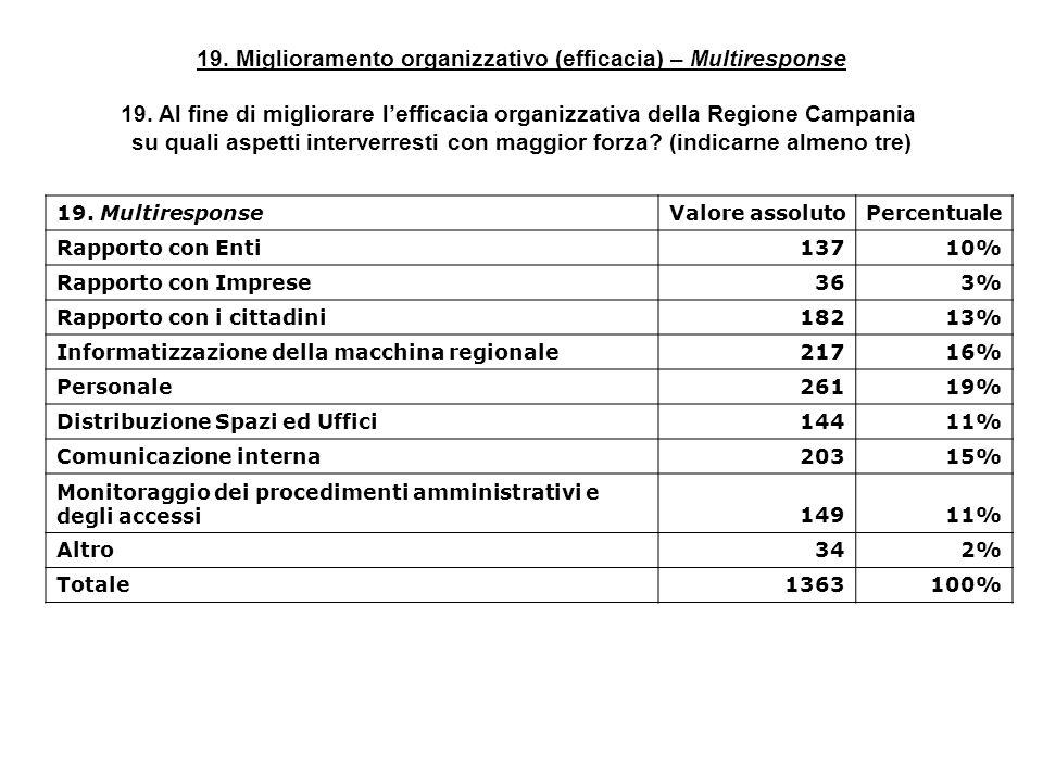 19. Miglioramento organizzativo (efficacia) – Multiresponse 19. Al fine di migliorare lefficacia organizzativa della Regione Campania su quali aspetti