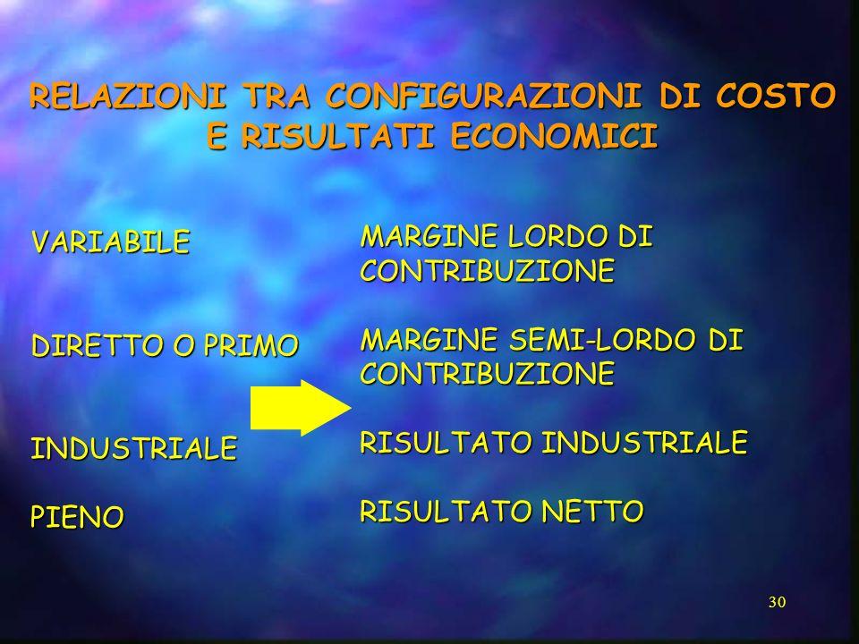 30 RELAZIONI TRA CONFIGURAZIONI DI COSTO E RISULTATI ECONOMICI VARIABILE DIRETTO O PRIMO INDUSTRIALEPIENO MARGINE LORDO DI CONTRIBUZIONE MARGINE SEMI-