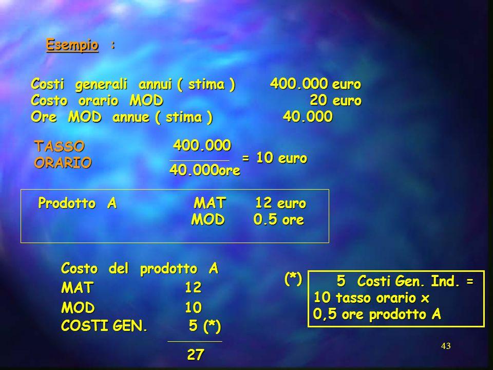 43 Esempio : Costi generali annui ( stima ) 400.000 euro Costo orario MOD 20 euro Ore MOD annue ( stima ) 40.000 Prodotto A MAT 12 euro MOD 0.5 ore MO