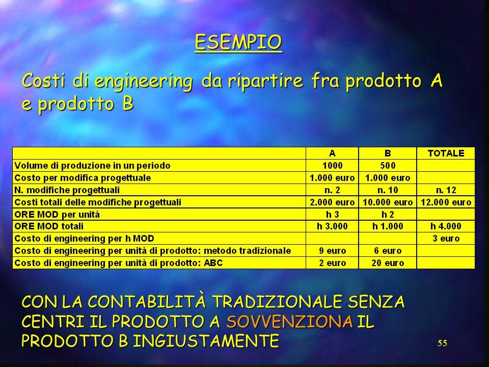 55 ESEMPIO Costi di engineering da ripartire fra prodotto A e prodotto B CON LA CONTABILITÀ TRADIZIONALE SENZA CENTRI IL PRODOTTO A SOVVENZIONA IL PRO