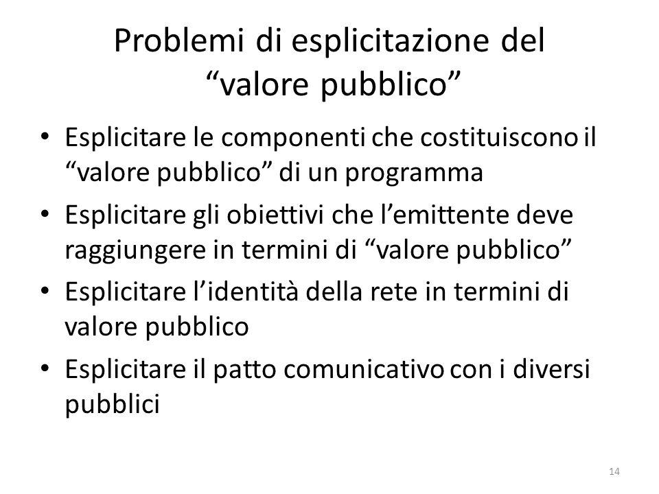 Problemi di esplicitazione del valore pubblico Esplicitare le componenti che costituiscono il valore pubblico di un programma Esplicitare gli obiettivi che lemittente deve raggiungere in termini di valore pubblico Esplicitare lidentità della rete in termini di valore pubblico Esplicitare il patto comunicativo con i diversi pubblici 14
