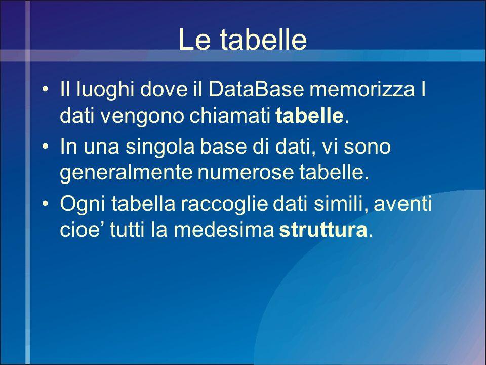 Le tabelle Il luoghi dove il DataBase memorizza I dati vengono chiamati tabelle. In una singola base di dati, vi sono generalmente numerose tabelle. O