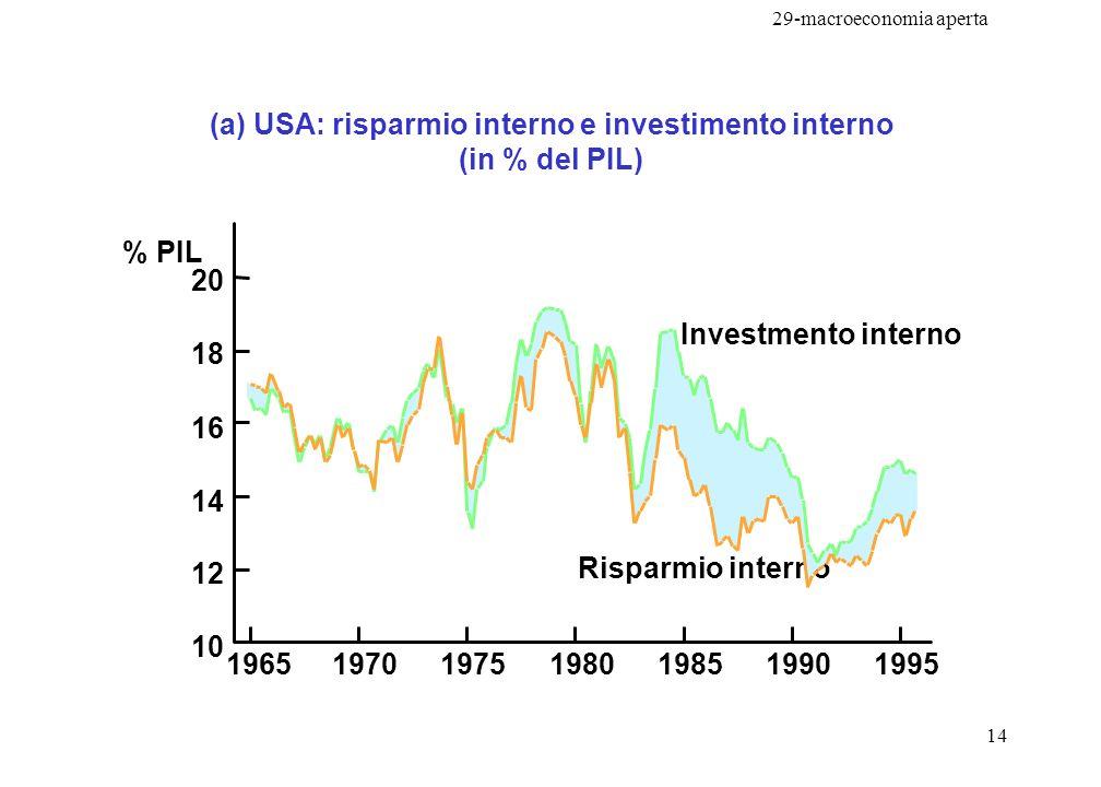 29-macroeconomia aperta 14 (a) USA: risparmio interno e investimento interno (in % del PIL) % PIL 20 18 16 14 12 10 1965199519901985198019751970 Rispa