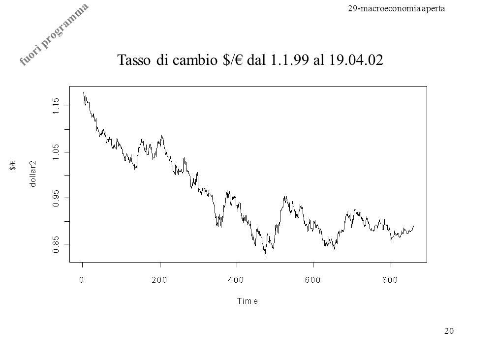 29-macroeconomia aperta 20 $/ Tasso di cambio $/ dal 1.1.99 al 19.04.02 fuori programma