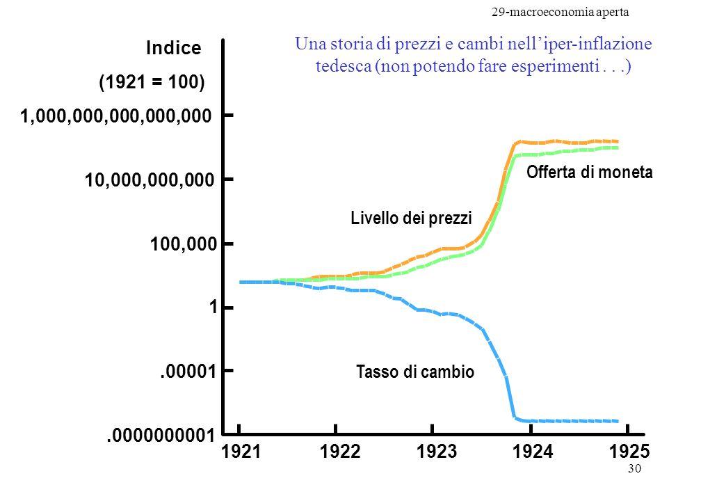 29-macroeconomia aperta 30 Una storia di prezzi e cambi nelliper-inflazione tedesca (non potendo fare esperimenti...) 10,000,000,000 1,000,000,000,000