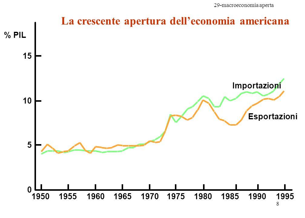 29-macroeconomia aperta 8 % PIL Esportazioni Importazioni 0 5 10 15 1950195519601965197019751980199019851995 La crescente apertura delleconomia americ