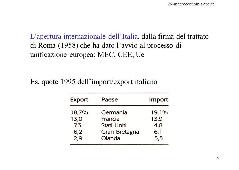 29-macroeconomia aperta 9 Lapertura internazionale dellItalia, dalla firma del trattato di Roma (1958) che ha dato lavvio al processo di unificazione