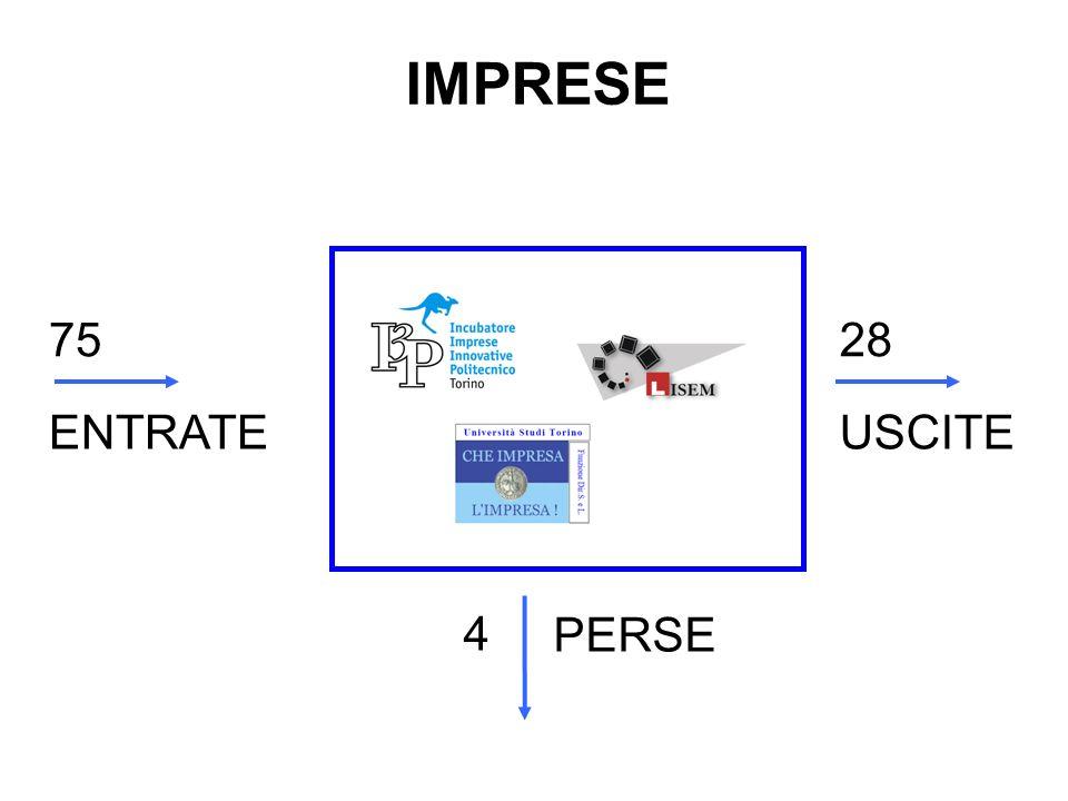 IMPRESE 7528 4 PERSE ENTRATEUSCITE