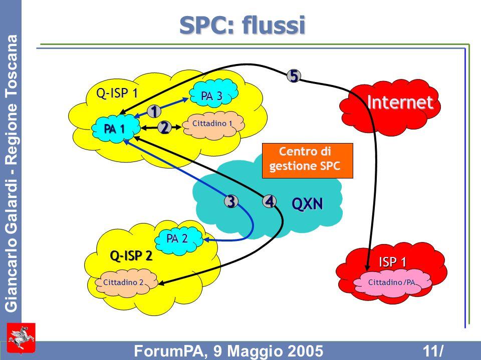 Giancarlo Galardi - Regione Toscana ForumPA, 9 Maggio 200511/ SPC: flussi QXN Q-ISP 2 Internet ISP 1 PA 2 Cittadino 2 Q-ISP 1 PA 1 Cittadino 1 Cittadi