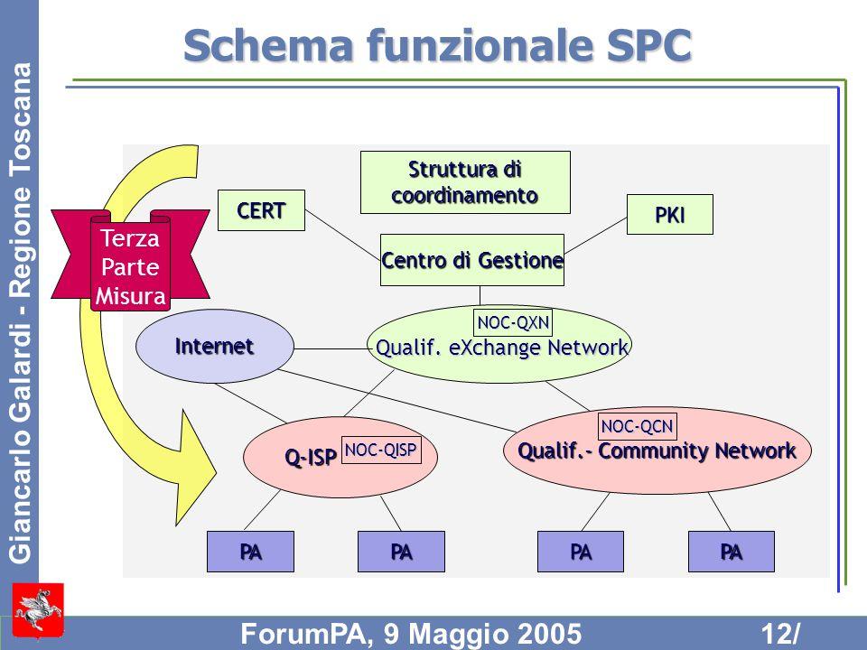 Giancarlo Galardi - Regione Toscana ForumPA, 9 Maggio 200512/ Schema funzionale SPC CERT PKI Centro di Gestione Q-ISP Qualif.- Community Network Inter