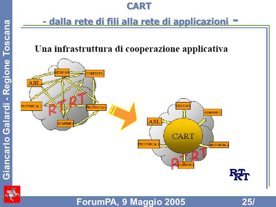 Giancarlo Galardi - Regione Toscana ForumPA, 9 Maggio 200525/ CART - dalla rete di fili alla rete di applicazioni -