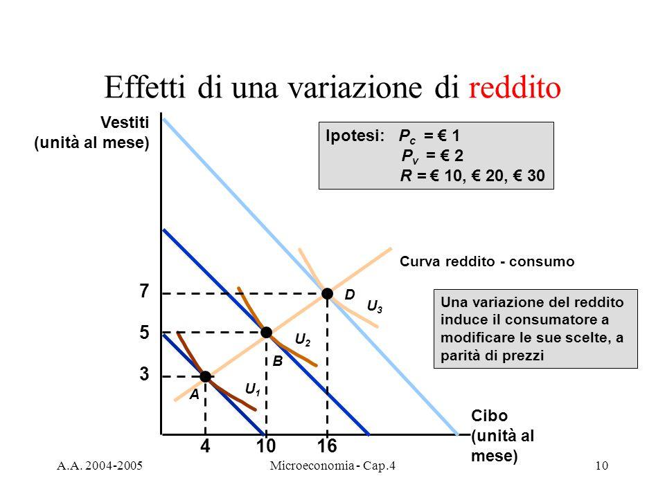 A.A. 2004-2005Microeconomia - Cap.410 Effetti di una variazione di reddito 3 4 A U1U1 5 10 B U2U2 D 7 16 U3U3 Ipotesi: P c = 1 P v = 2 R = 10, 20, 30