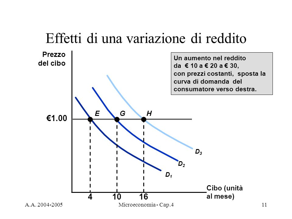 A.A. 2004-2005Microeconomia - Cap.411 Effetti di una variazione di reddito Cibo (unità al mese) Prezzo del cibo 1.00 4 D1D1 E 10 D2D2 G 16 D3D3 H Un a