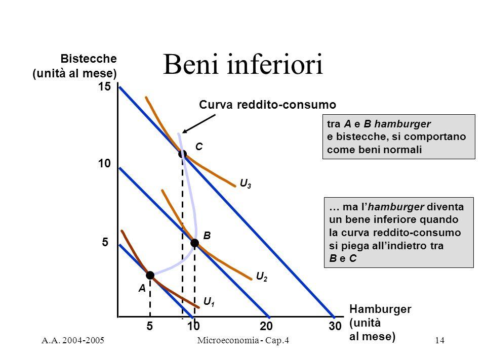 A.A. 2004-2005Microeconomia - Cap.414 Beni inferiori 15 30 U3U3 C 10520 5 10 A U1U1 B U2U2 Curva reddito-consumo tra A e B hamburger e bistecche, si c