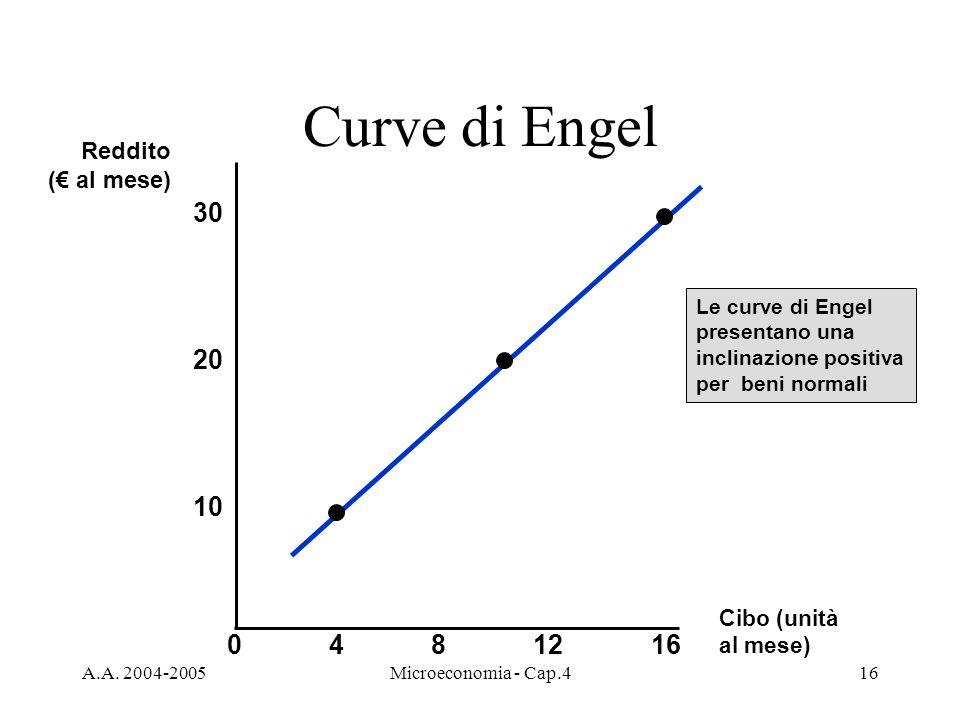 A.A. 2004-2005Microeconomia - Cap.416 Curve di Engel Cibo (unità al mese) 30 4812 10 Reddito ( al mese) 20 160 Le curve di Engel presentano una inclin