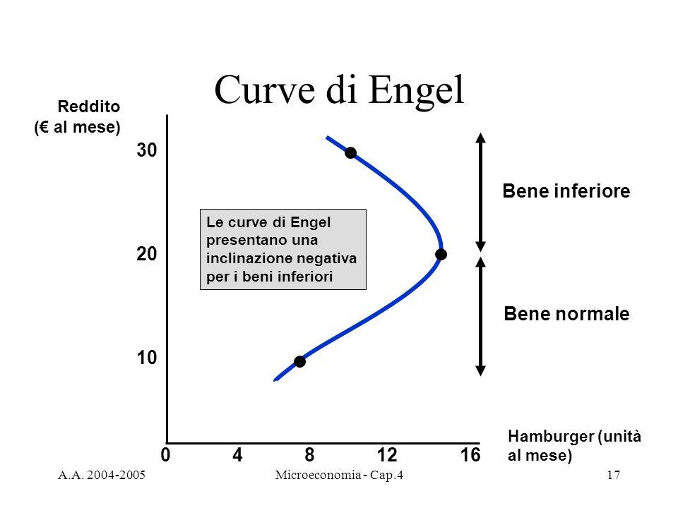 A.A. 2004-2005Microeconomia - Cap.417 Curve di Engel Bene inferiore Bene normale Hamburger (unità al mese) 30 4812 10 20 160 Le curve di Engel present