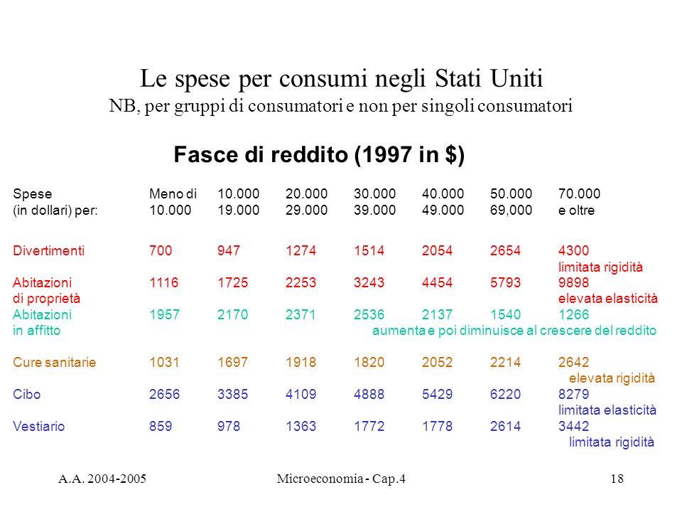 A.A. 2004-2005Microeconomia - Cap.418 Le spese per consumi negli Stati Uniti NB, per gruppi di consumatori e non per singoli consumatori Fasce di redd