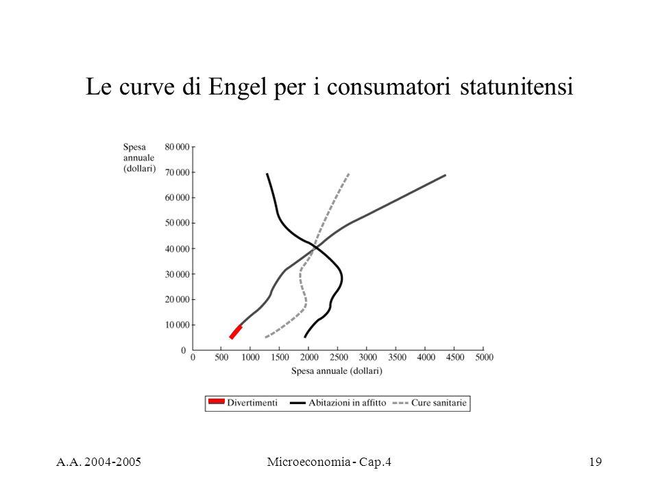 A.A. 2004-2005Microeconomia - Cap.419 Le curve di Engel per i consumatori statunitensi