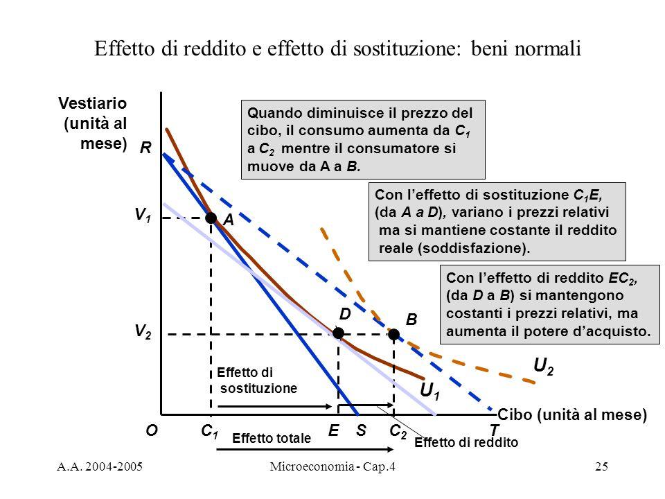 A.A. 2004-2005Microeconomia - Cap.425 Effetto di reddito e effetto di sostituzione: beni normali Cibo (unità al mese) O Vestiario (unità al mese) R C1