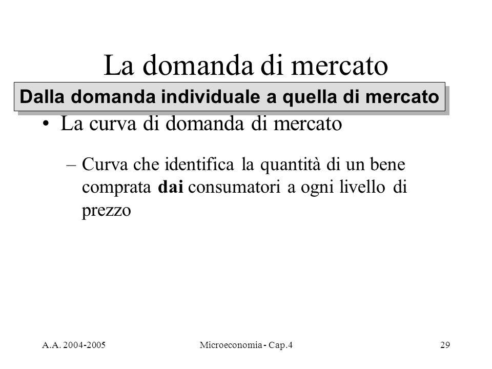 A.A. 2004-2005Microeconomia - Cap.429 La domanda di mercato La curva di domanda di mercato –Curva che identifica la quantità di un bene comprata dai c