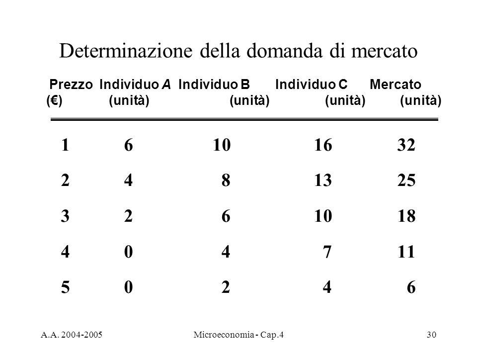 A.A. 2004-2005Microeconomia - Cap.430 Determinazione della domanda di mercato Prezzo Individuo A Individuo B Individuo C Mercato ()(unità) (unità) (un