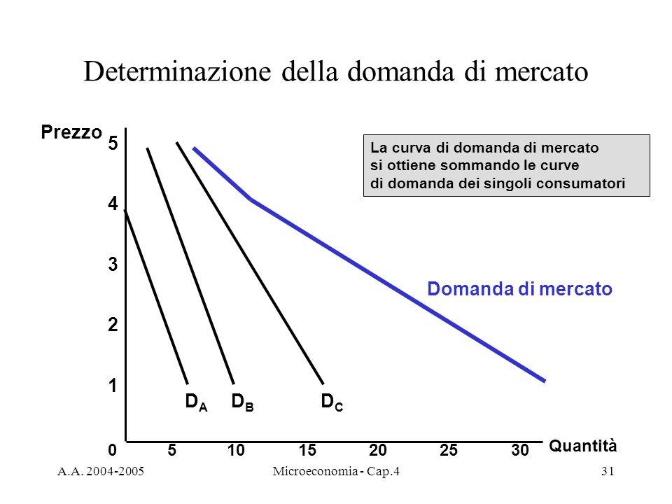 A.A. 2004-2005Microeconomia - Cap.431 Determinazione della domanda di mercato Quantità 1 2 3 4 Prezzo 0 5 51015202530 DBDB DCDC Domanda di mercato DAD