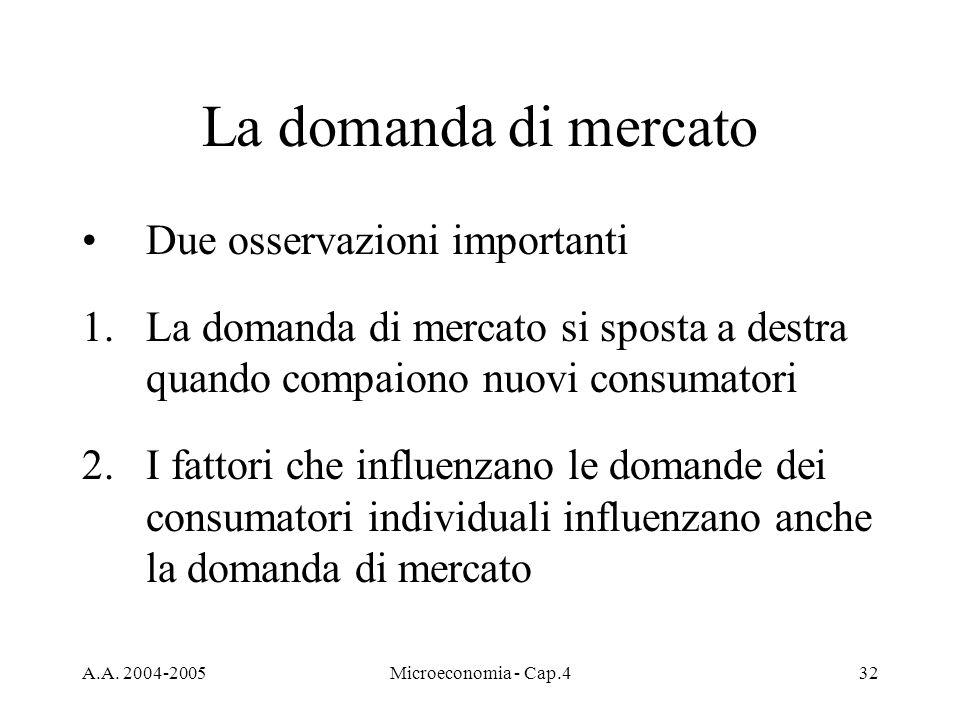 A.A. 2004-2005Microeconomia - Cap.432 La domanda di mercato Due osservazioni importanti 1.La domanda di mercato si sposta a destra quando compaiono nu