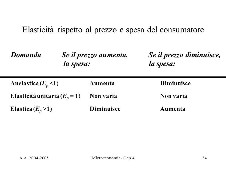 A.A. 2004-2005Microeconomia - Cap.434 Elasticità rispetto al prezzo e spesa del consumatore Domanda Se il prezzo aumenta,Se il prezzo diminuisce, la s