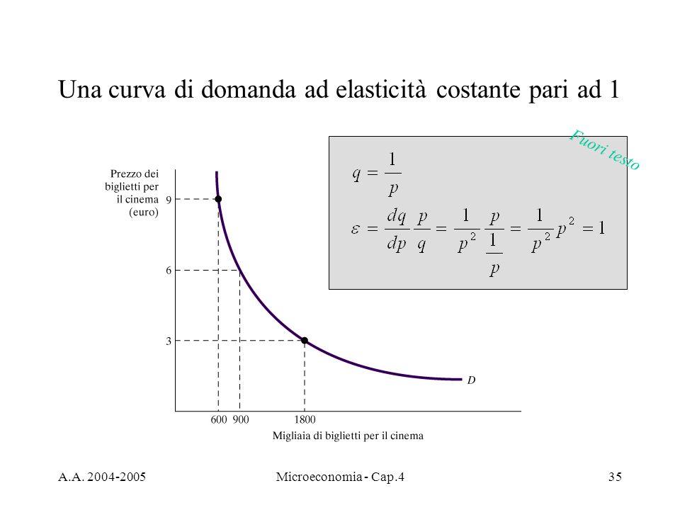 A.A. 2004-2005Microeconomia - Cap.435 Una curva di domanda ad elasticità costante pari ad 1 Fuori testo