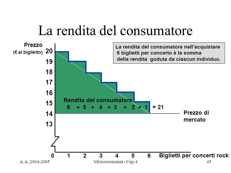 A.A. 2004-2005Microeconomia - Cap.445 La rendita del consumatore La rendita del consumatore nellacquistare 6 biglietti per concerto è la somma della r