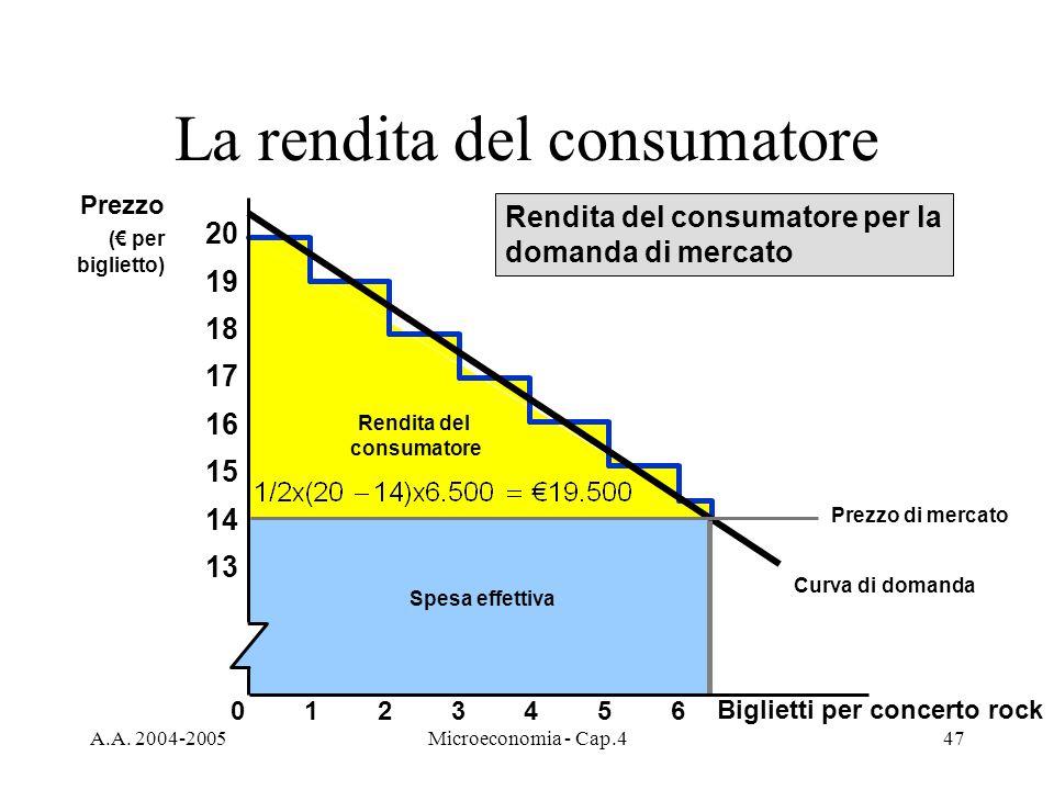 A.A. 2004-2005Microeconomia - Cap.447 La rendita del consumatore Curva di domanda Rendita del consumatore Spesa effettiva Rendita del consumatore per