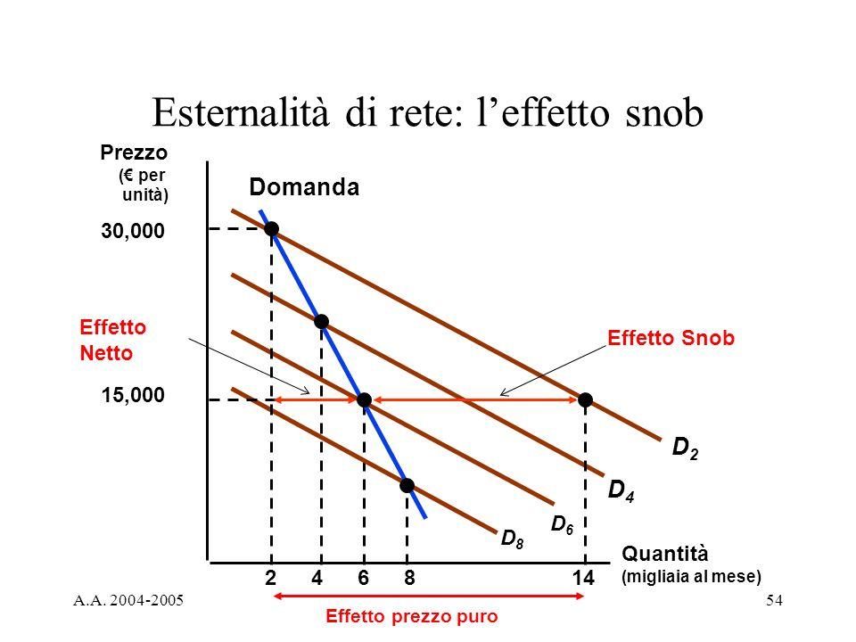 A.A. 2004-200554 Esternalità di rete: leffetto snob Quantità (migliaia al mese) 2468 Prezzo ( per unità) D2D2 30,000 15,000 14 D4D4 D6D6 D8D8 Domanda