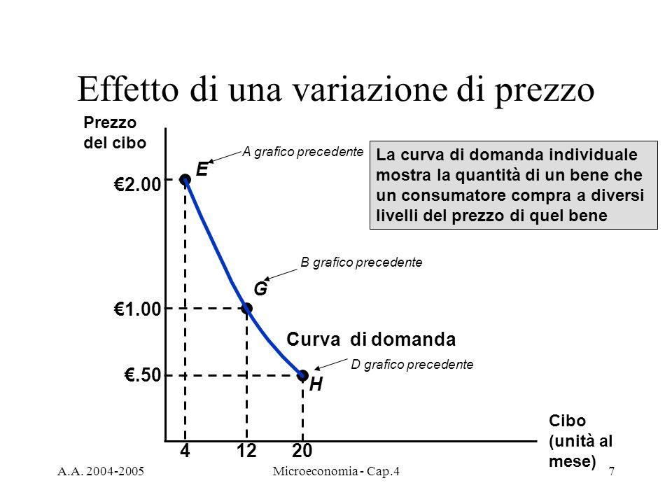 A.A. 2004-2005Microeconomia - Cap.47 Effetto di una variazione di prezzo Curva di domanda La curva di domanda individuale mostra la quantità di un ben