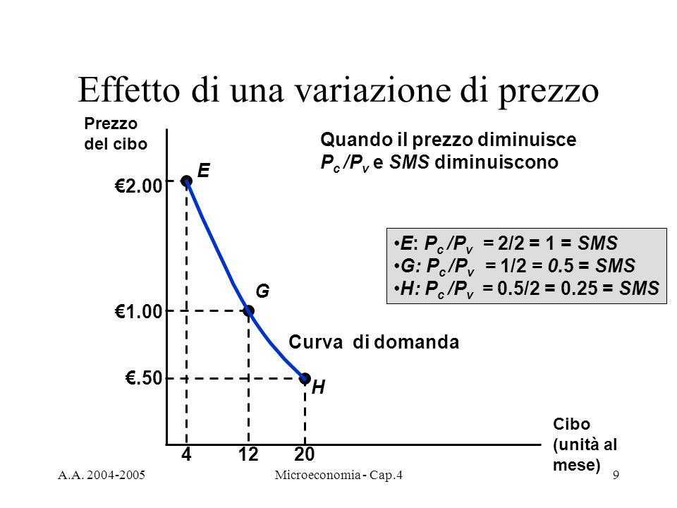 A.A. 2004-2005Microeconomia - Cap.49 Effetto di una variazione di prezzo Curva di domanda Cibo (unità al mese) Prezzo del cibo H E G 2.00 41220 1.00.5