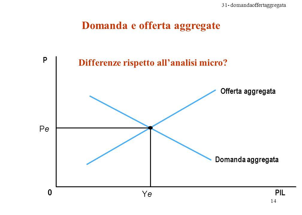 31- domandaoffertaggregata 14 Ye PIL P 0 Pe Offerta aggregata Domanda aggregata Domanda e offerta aggregate Differenze rispetto allanalisi micro?