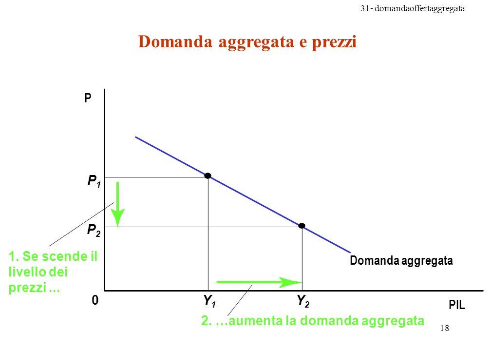 31- domandaoffertaggregata 18 Domanda aggregata e prezzi 0 P1P1 Y1Y1 Y2Y2 P2P2 2.