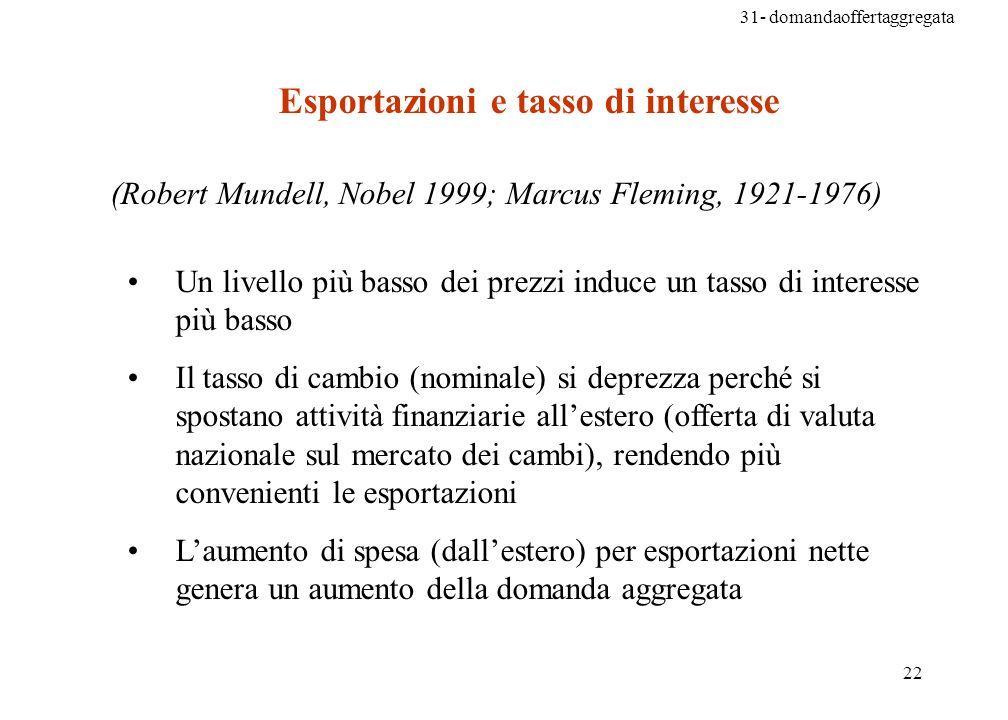 31- domandaoffertaggregata 22 (Robert Mundell, Nobel 1999; Marcus Fleming, 1921-1976) Un livello più basso dei prezzi induce un tasso di interesse più basso Il tasso di cambio (nominale) si deprezza perché si spostano attività finanziarie allestero (offerta di valuta nazionale sul mercato dei cambi), rendendo più convenienti le esportazioni Laumento di spesa (dallestero) per esportazioni nette genera un aumento della domanda aggregata Esportazioni e tasso di interesse