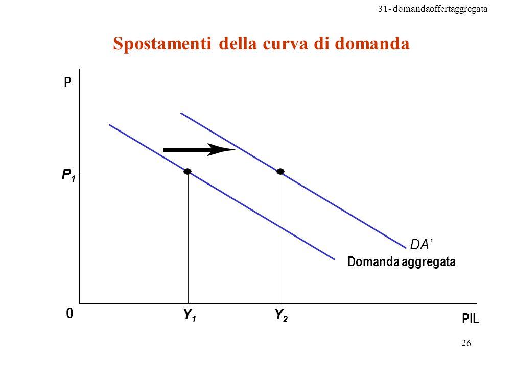 31- domandaoffertaggregata 26 0 P1P1 Y1Y1 Y2Y2 DA P Spostamenti della curva di domanda PIL Domanda aggregata