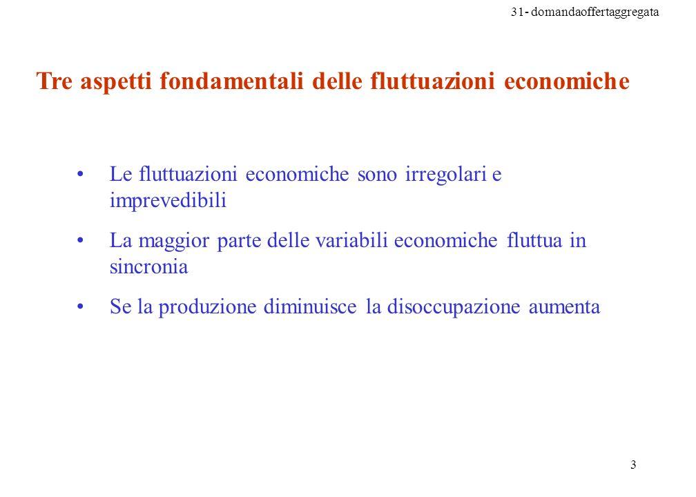 31- domandaoffertaggregata 3 Tre aspetti fondamentali delle fluttuazioni economiche Le fluttuazioni economiche sono irregolari e imprevedibili La maggior parte delle variabili economiche fluttua in sincronia Se la produzione diminuisce la disoccupazione aumenta