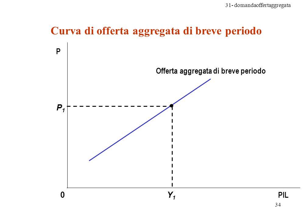 31- domandaoffertaggregata 34 Y1Y1 P1P1 0 P PIL Curva di offerta aggregata di breve periodo Offerta aggregata di breve periodo