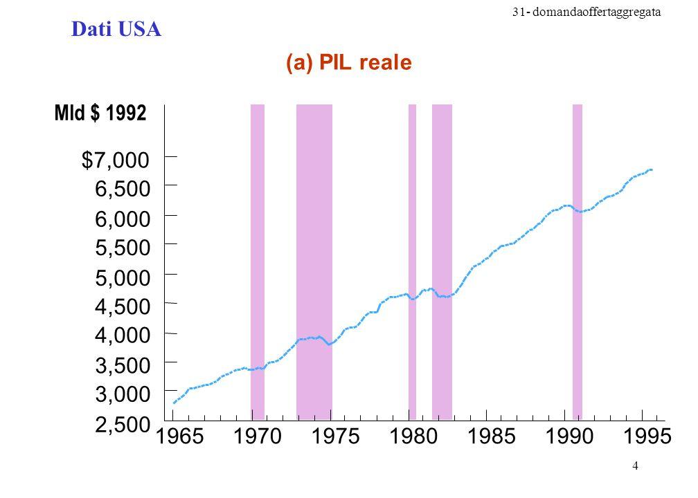 31- domandaoffertaggregata 4 Dati USA (a) PIL reale Mld $ 1992 1965197019751980198519901995 2,500 3,000 3,500 4,000 4,500 5,000 5,500 6,000 6,500 $7,000