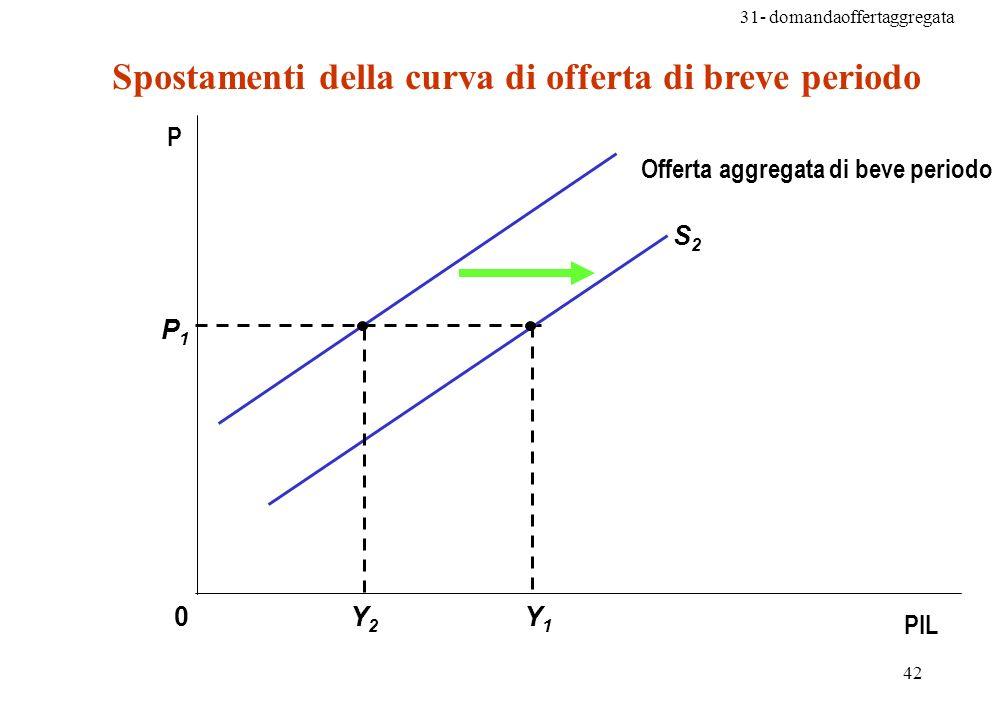31- domandaoffertaggregata 42 Spostamenti della curva di offerta di breve periodo Y1Y1 P1P1 0Y2Y2 S2S2 P PIL Offerta aggregata di beve periodo