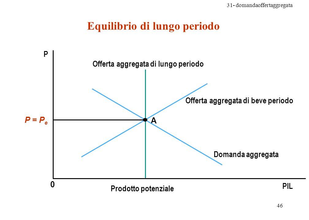 31- domandaoffertaggregata 46 Equilibrio di lungo periodo 0 A P PIL P = P e Domanda aggregata Offerta aggregata di beve periodo Offerta aggregata di lungo periodo Prodotto potenziale